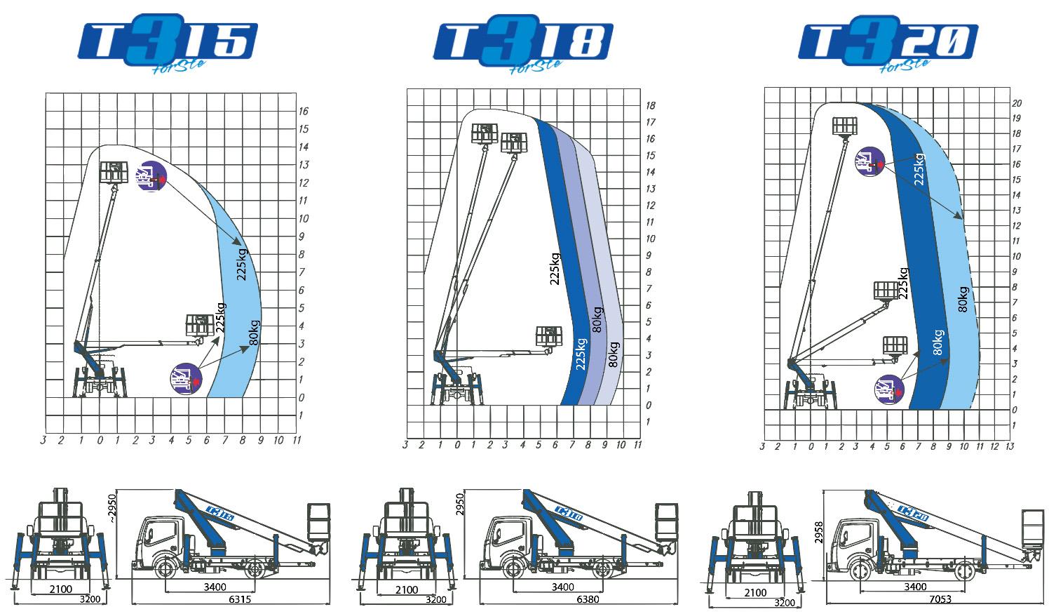 Plataformas elevadoras Socage forSte 20D
